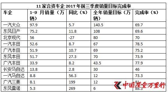 11家合资车企前三季度销量完成率:长安马自达最低尚未过半