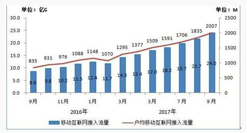 2016年-2017年9月当月移动互联网接入流量和户均流量比较。来源:工信部官网