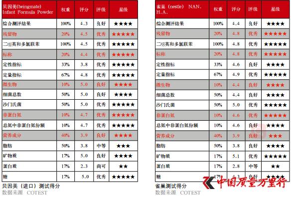 国际权威测评中国奶粉:质量胜过口碑