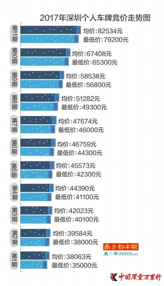 深圳车牌均价超8万破纪录 专家:上涨是必然趋势