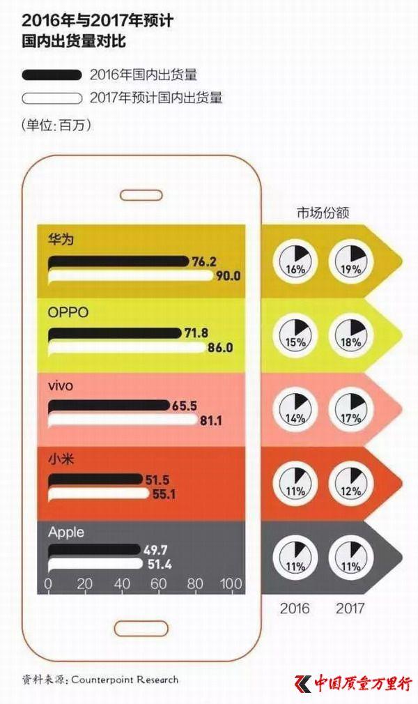 国产手机市场格局初定 中小厂家生存愈发艰难