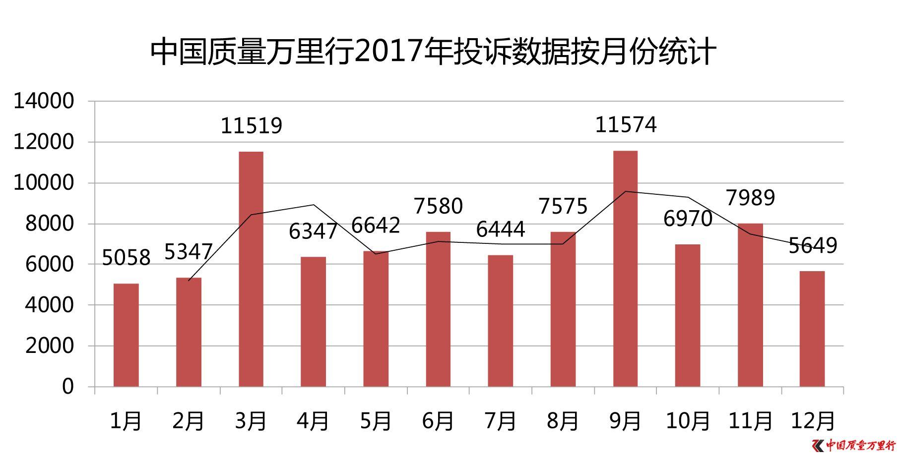 中国质量万里行2017年度消费投诉分析报告