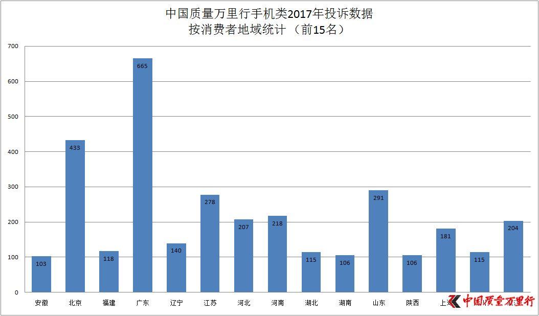 中国质量万里行2017年度消费投诉手机行业分析报告