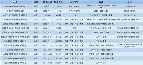 山西紫晨涉传之谜:希冀成为孝义市经济转型领头羊企业,为何因涉嫌传销被立案调查?