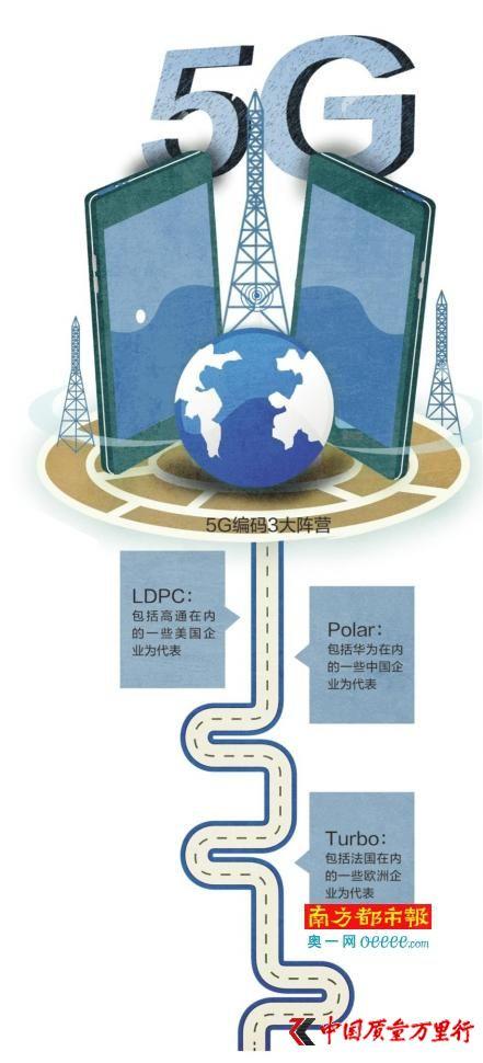 联想事件背后的5G标准之争:三大阵营专利互相渗透