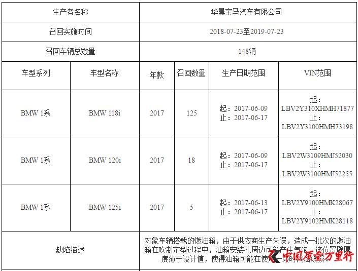 华晨宝马汽车有限公司召回部分1系三厢轿车