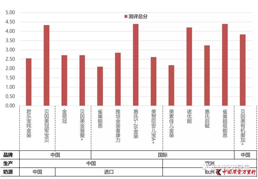 COTEST测评:中国奶粉营养丰富 虚假宣传较为普遍