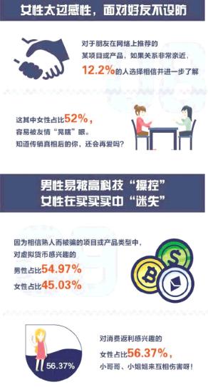 """""""杀熟游戏"""":近三成网友因网络传销受损"""