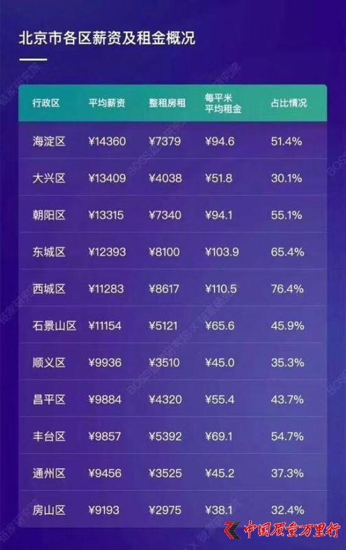 """北京租房上涨:从""""买不起""""到""""租不起"""""""