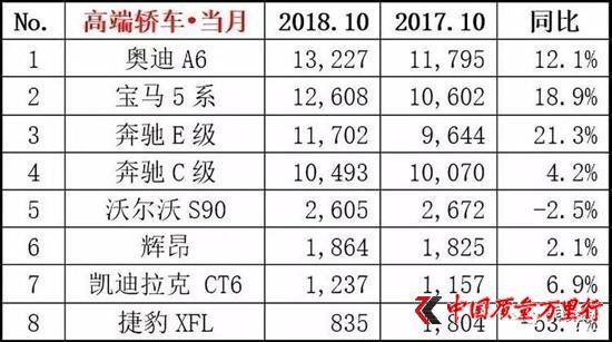 """奥迪A6销量夺冠 梅赛德斯-奔驰因何落下""""神坛"""""""