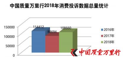 售后服务是消费痛点——中国质量万里行2018年度消费者诉求白皮书