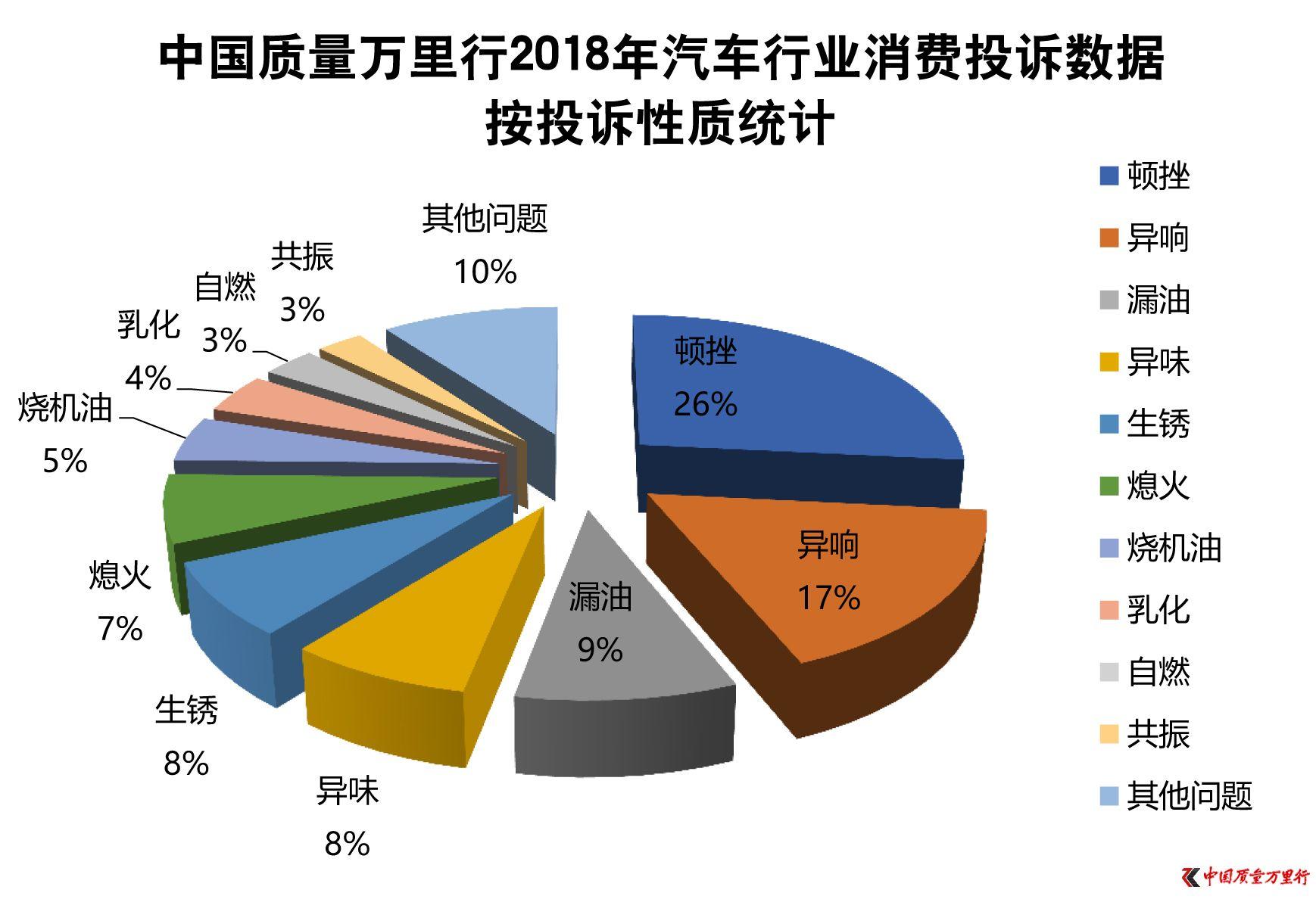中国质量万里行2018年度汽车行业投诉分析报告