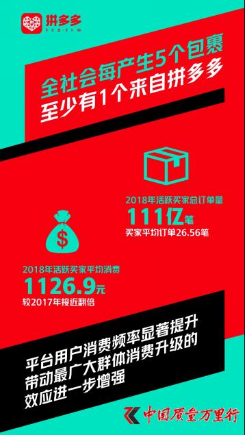 拼多多2018年订单总数超111亿笔,日均订单数达3040万