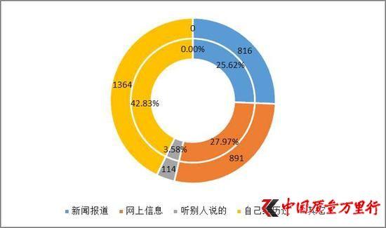 """北京消协:飞猪和去哪网涉嫌大数据""""杀熟"""""""