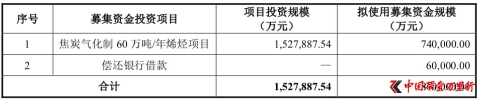 宝丰能源实控人自买自卖 标的股权2年溢价7倍