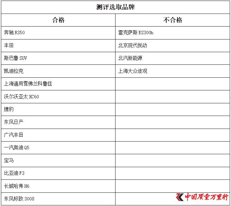 汽车救援服务测评:雷克萨斯、北京现代、上海大众、北汽新能源4家不合格