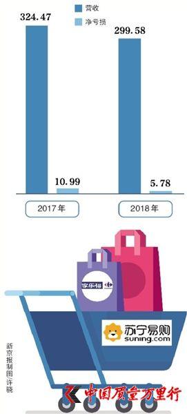 苏宁易购48亿收购家乐福中国80%股权