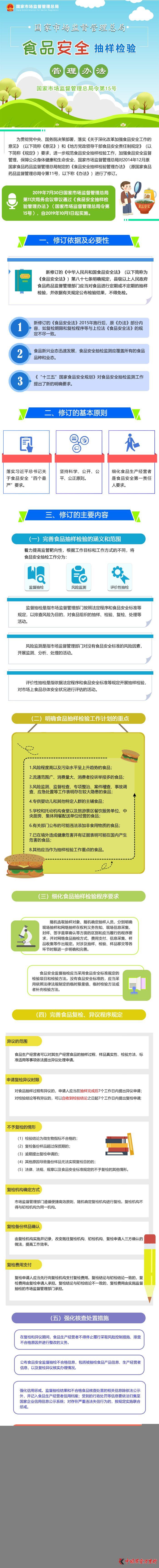 一图读懂   网上十大正规赌博网站监管总局食品安全抽样检验管理办法