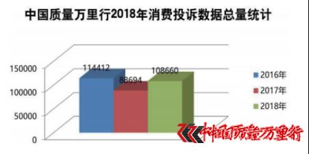 中国质量万里行2018年度消费者诉求白皮书