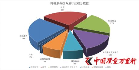 中国质量万里行2019年网络服务行业投诉报告