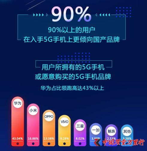 5G手机出货量攀升 七成消费者仍选择4G套餐
