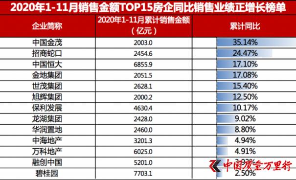 中国金茂前11月销售2003亿 提前一个月完成年度目标