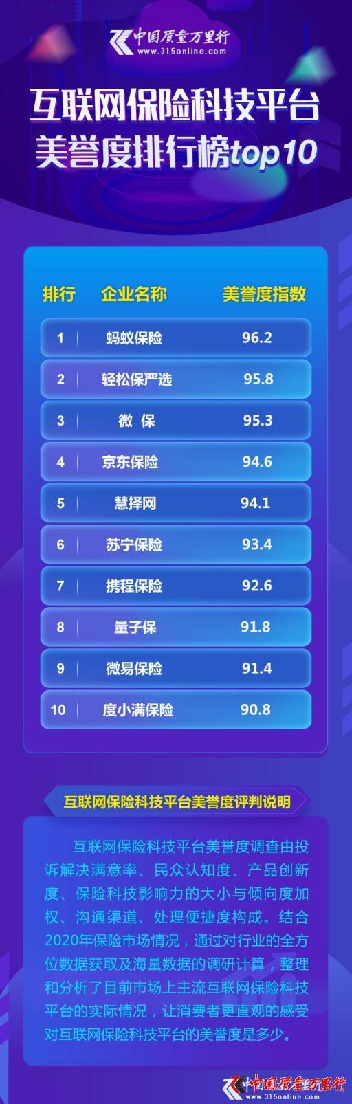 互联网保险科技平台美誉度排行榜TOP10发布