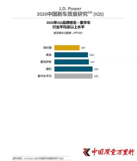 J.D. Power 2020中国新车质量研究:四分之一车主因质量或性能好购买自主品牌