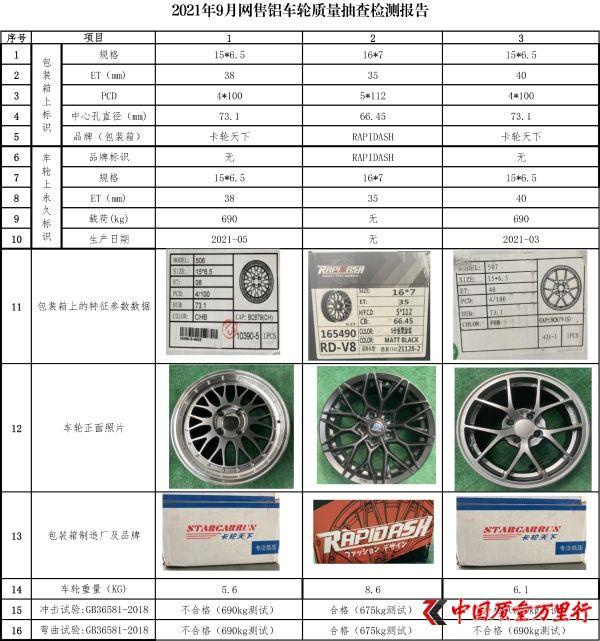 铝车轮质量协会发布《2021年9月网售铝车轮质量抽查报告》