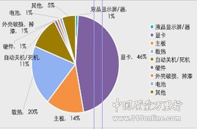 中国质量万里行2010年上半年IT行业投诉统计报告
