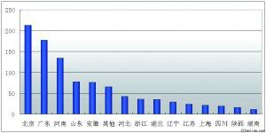 中国质量万里行发布2010年手机行业投诉分析报告