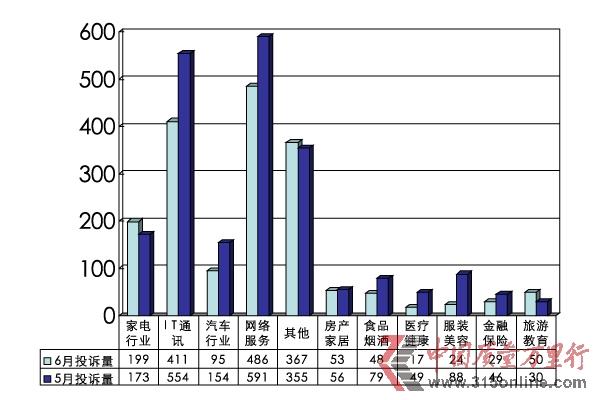 2012年6月投诉统计分析报告