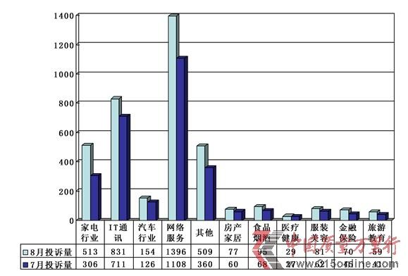 8月投诉报告:空调维修故障高发期