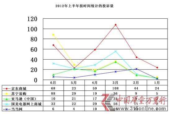 电商网站上半年投诉报告 京东商城投诉居首