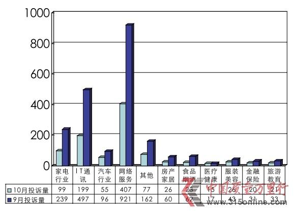 10月投诉统计分析报告