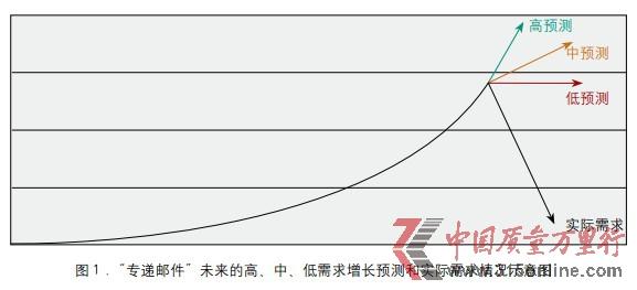 中国消费类产品生产商的未来发展
