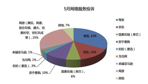投诉电商5月激增  淘宝占三成
