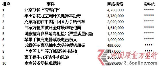 2013年7月企业质量十大负面新闻排行榜