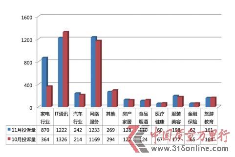 11月投诉报告:双十一网购火爆家电投诉同比增两倍