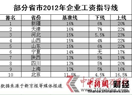 10省份发布2012年工资指导线 新疆最高北京最低