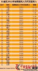 去年城镇居民人均可支配收入公布 沪京浙居前三