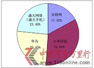 图为央视网315在线投诉平台2012年度消费者投诉四大卖期货企业的投诉比例图