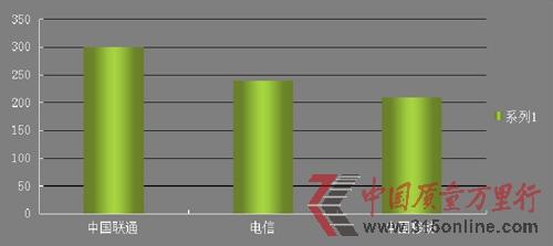 图为2012年央视网315在线投诉平台三大运营商投诉量对比