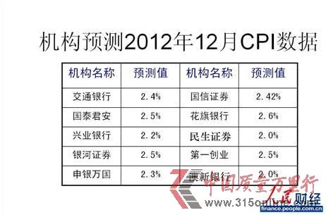 12月经济数据今日公布CPI涨幅或超2%