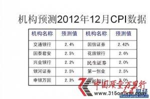 12月经济数据今日公布 CPI涨幅或超2%