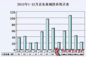 京东投诉泛滥 位居2012年电商投诉之首