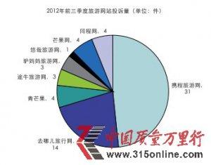2012年前三季度旅游网站投诉分析报告