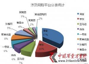化妆品行业分析报告:质量问题居首位