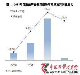 2013年自主品牌轿车销量分析