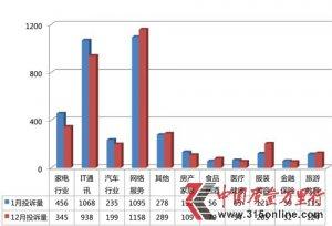 2014年1月投诉报告:长安CS35汽车乳化问题突出